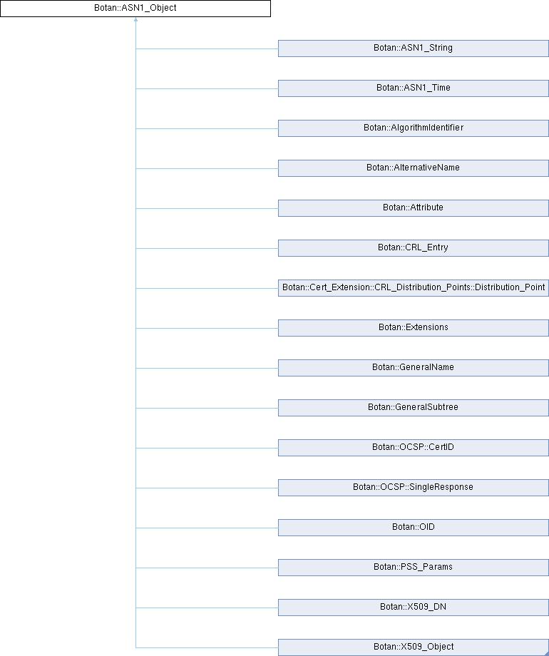 Botan: Botan::ASN1_Object Class Reference