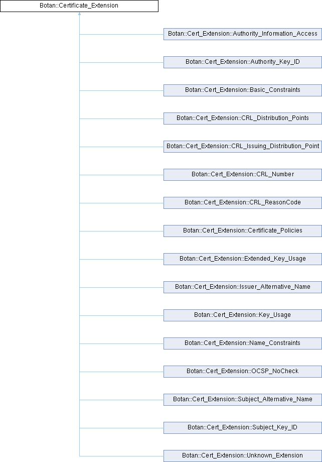Botan Botancertificateextension Class Reference